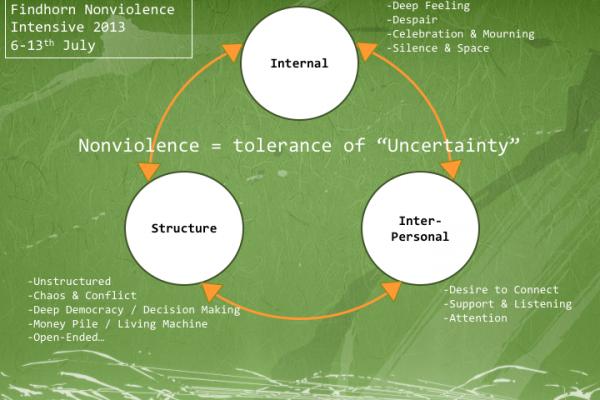 """""""わからなさを受け容れること"""" (Tolerance of Uncertainty)"""